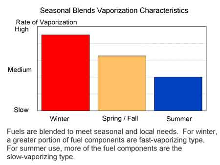 Seasonal Blends Vaporization Characteristics for gasoline.