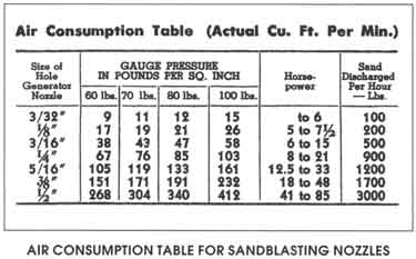 Air Consumption Table (Actual Cu. Ft. Per Min.)